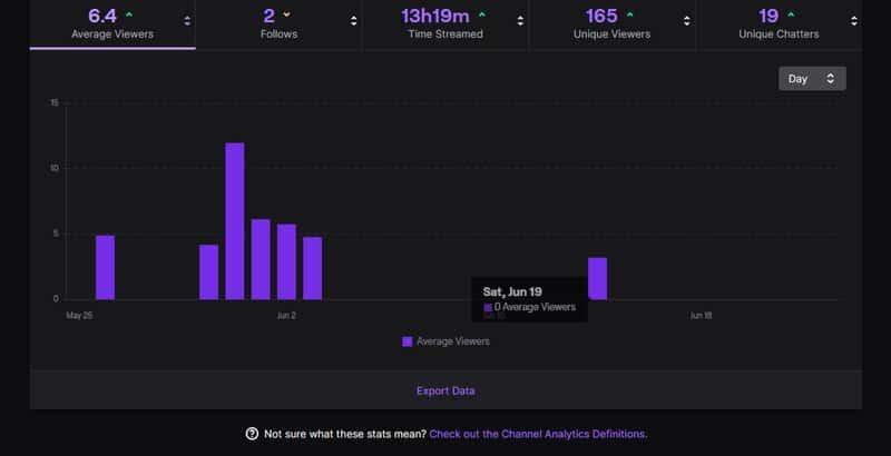 Twitch Dashboard Analytics