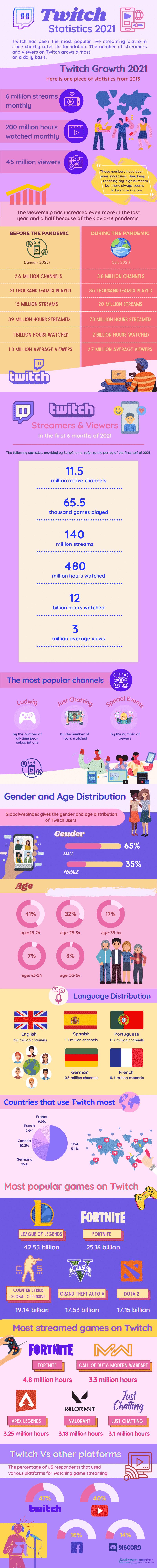 twitch statistics infographic